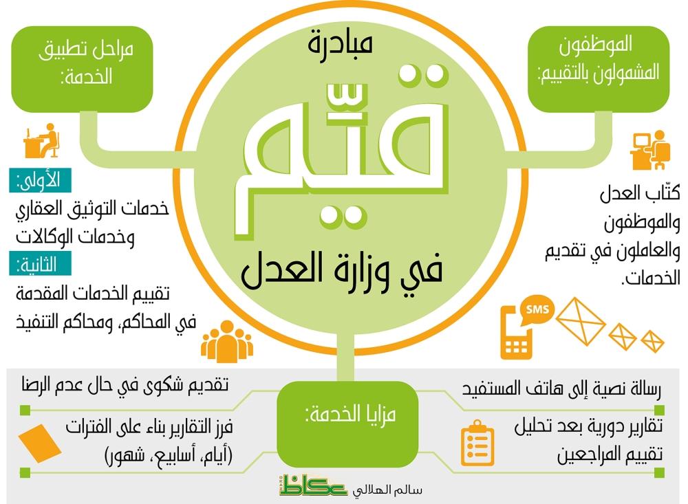 محامون لـ«عكاظ»: «قيّم العدل» بوابة الشفافية أمام المواطنين - أخبار السعودية   صحيفة عكاظ